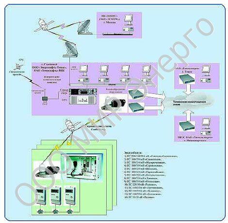 Рис. 19 Структурная схема
